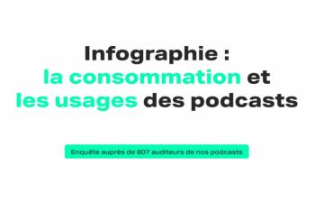 Consommation et habitudes d'écoutes podcasts - Génération Do It Yourself